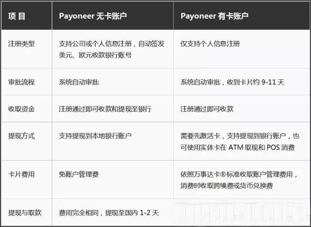 Payoneer有卡和无卡账户对比