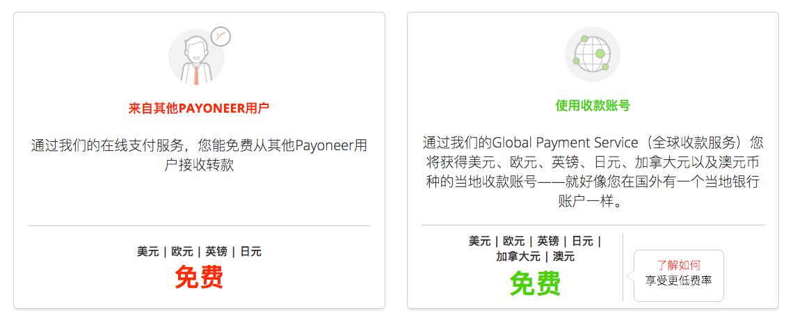 Payoneer从其他用户收款手续费