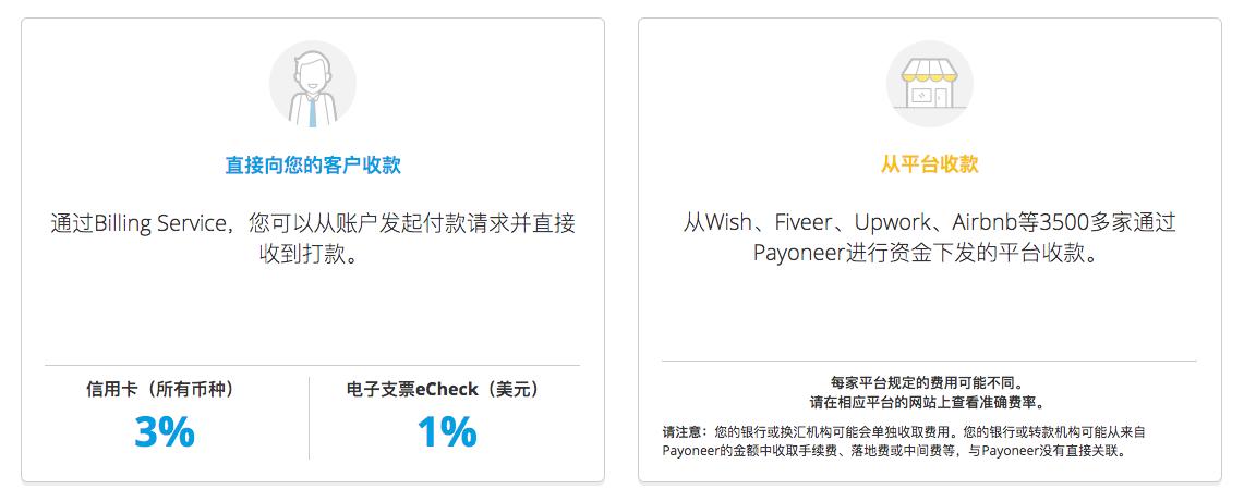 Payoneer跨境平台收款手续费
