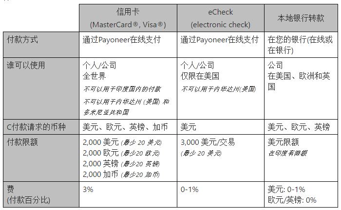 Payoneer请求付款-三种手续费方式对比