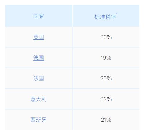 增值税(VAT)税率对照表