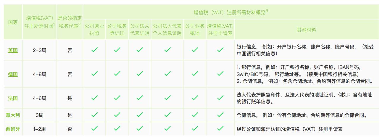 增值税(VAT)注册所需时及所需材料概览