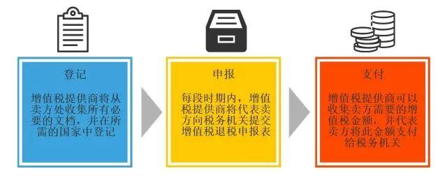 增值税服务商处理流程