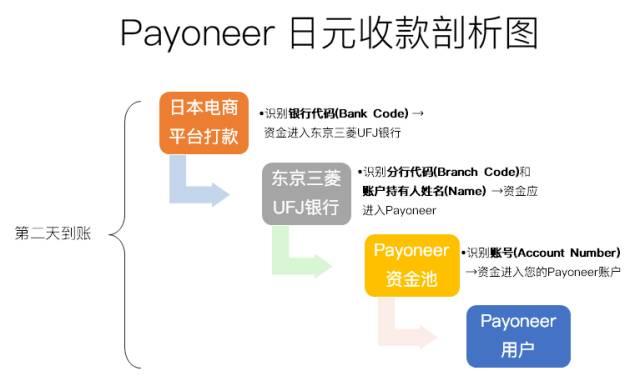 Payoneer日元资金下发路线