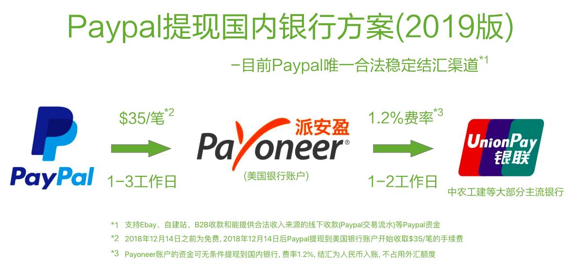 2019年Paypal转账Payoneer提现国内银行教程
