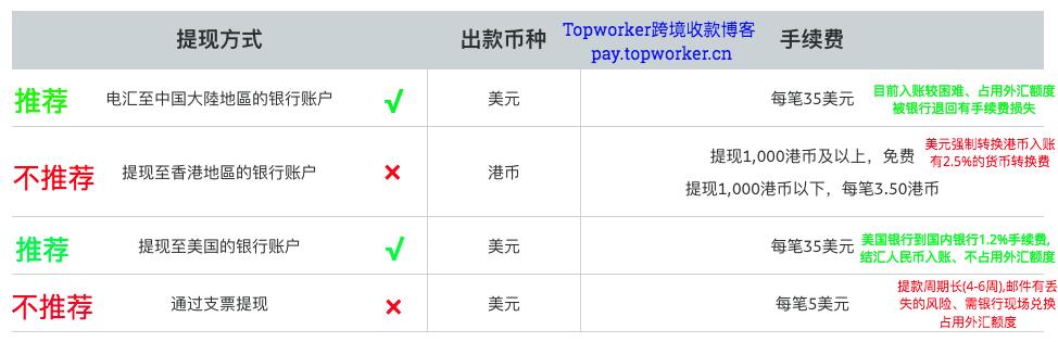 2019年Paypal提现四种方式