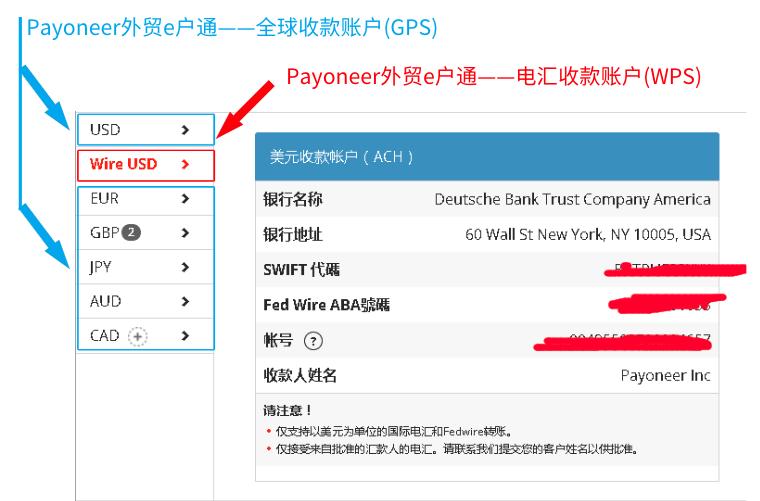 Payoneer外贸e户通包含全球收款服务(GPS)和电汇收款服务(WPS)