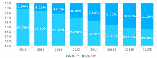 B2B贸易在跨境贸易中的占比仍然高达9成/