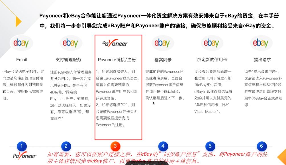 eBay管理支付服务 - 注册流程1