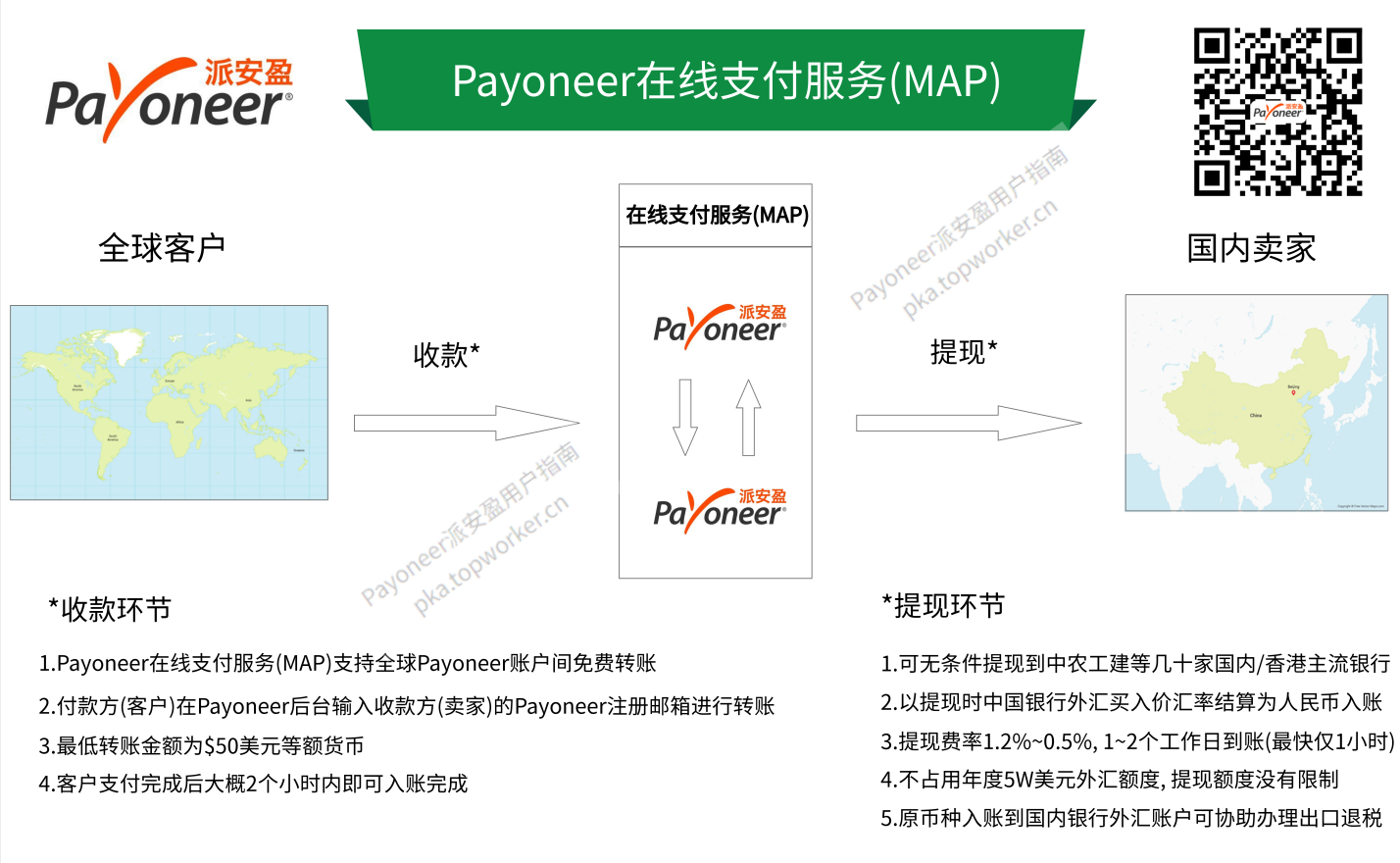 Payoneer在线支付服务-收款流程图
