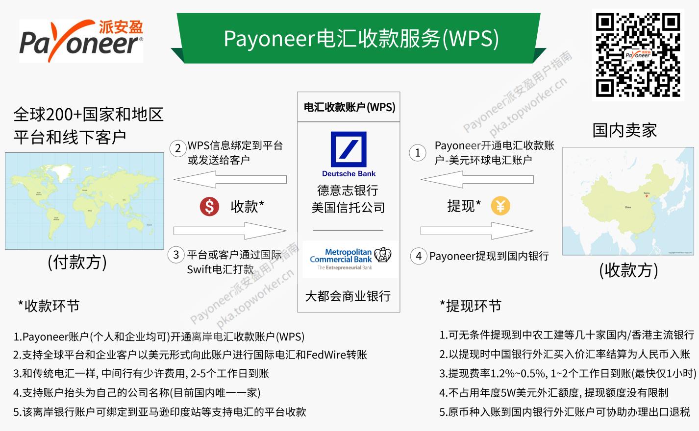 Payoneer电汇款服务(WPS)收款流程示意图