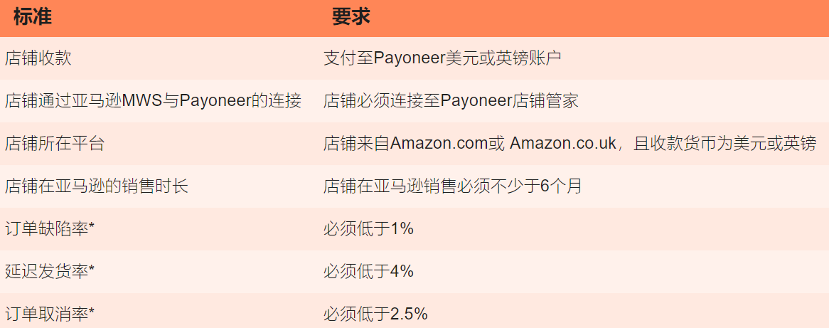 亚马逊贷款服务的要求