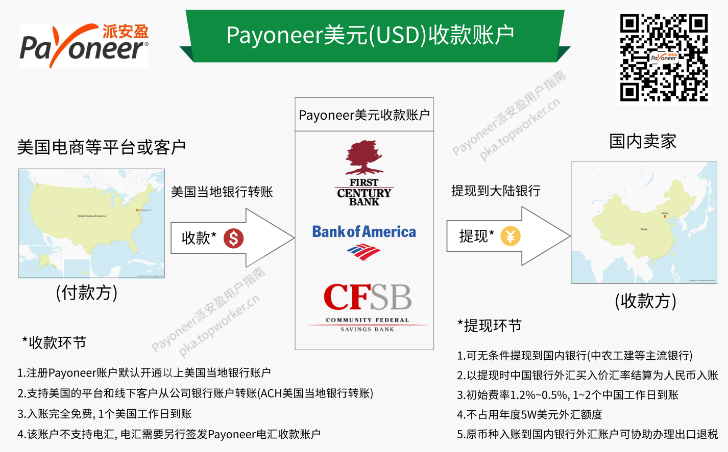 Payoneer全球收款服务 - USD美元收款账户收款流程图