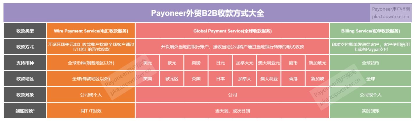 Payoneer外贸B2B收款方式大全-加水印